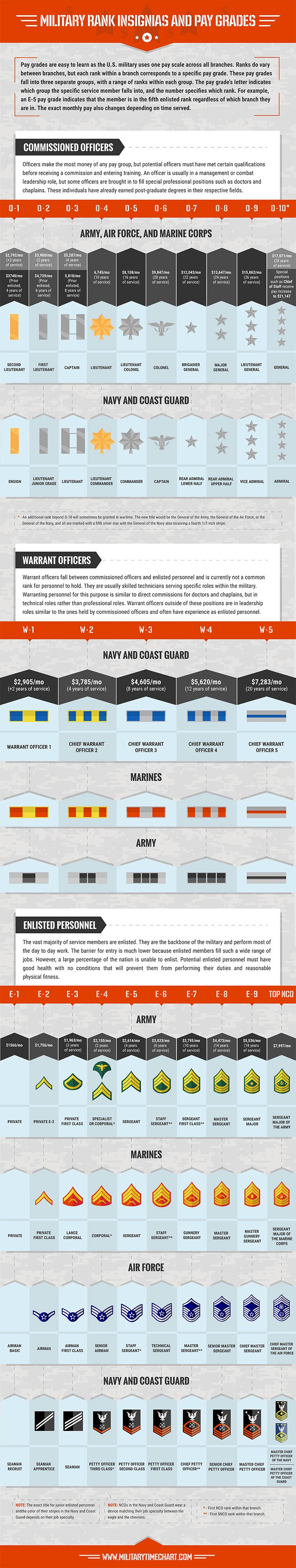 Military Pay Chart and Rank Insignia (Pay Scales)